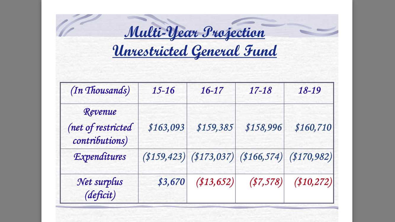 TUSD Deficit Spending Over Next Three Fiscal Years