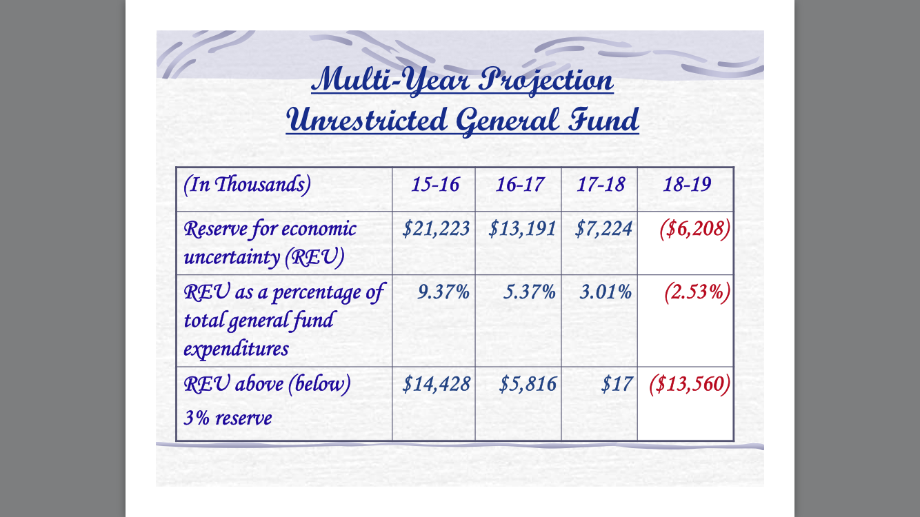 TUSD Budgeted Reserve